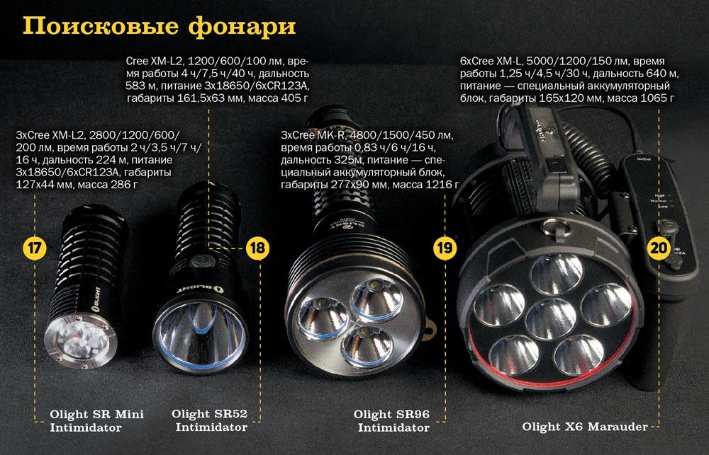Поисковые фонари Олайт