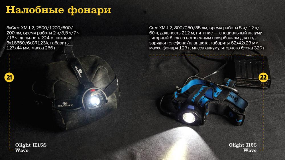 Налобные фонари Олайт