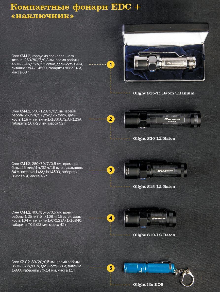 классификация типов светодиодов